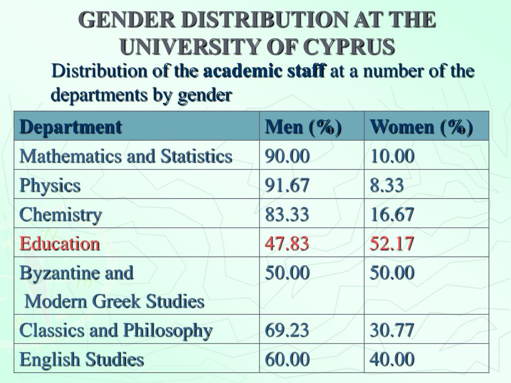 GENDER DISTRIBUTION AT THE UNIVERSITY OF CYPRUS