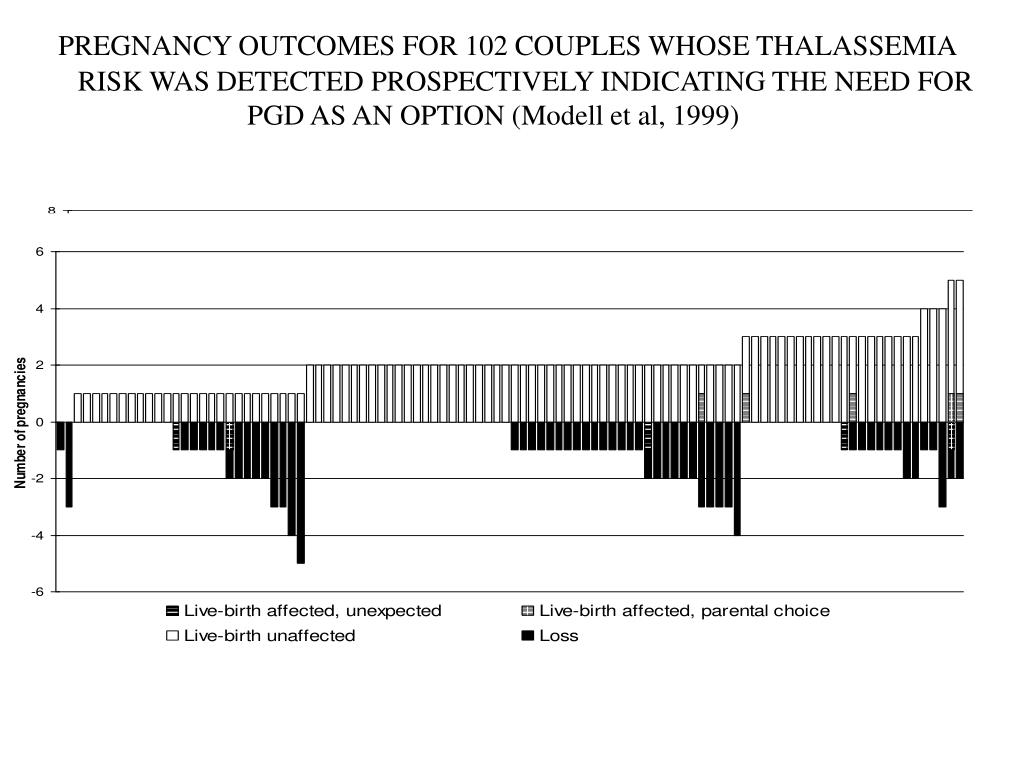 PREGNANCY OUTCOMES FOR 102 COUPLES WHOSE THALASSEMIA