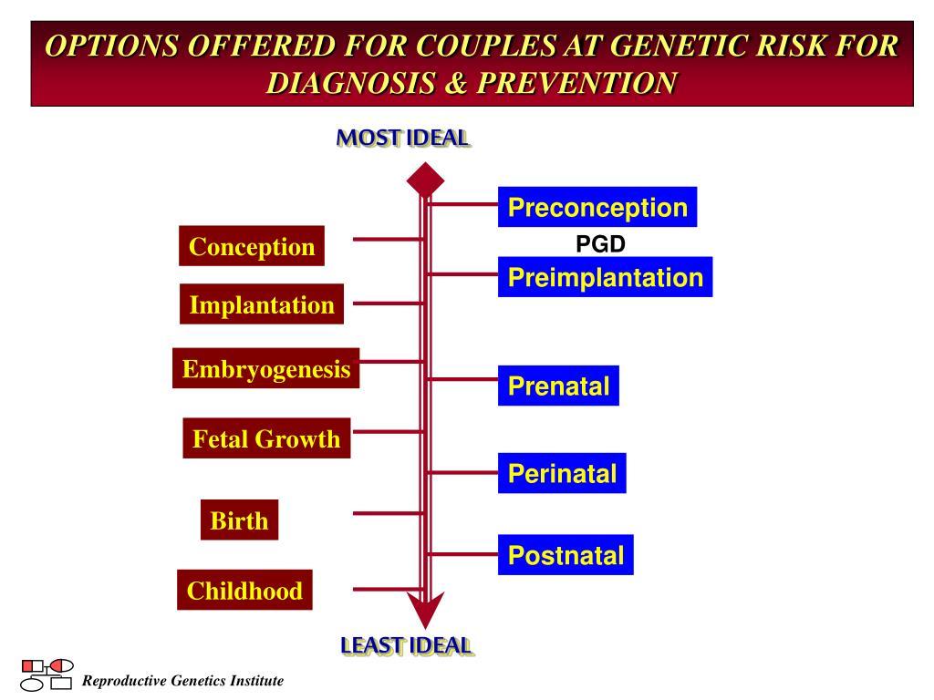 Reproductive Genetics Institute
