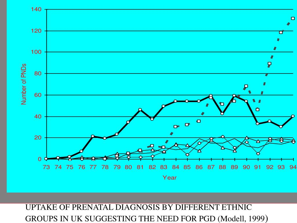 Figure 1. Prenatal diagnoses for haemoglobin disorders for UK residents, and ethnic group of parents.