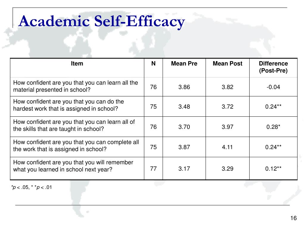 Academic Self-Efficacy
