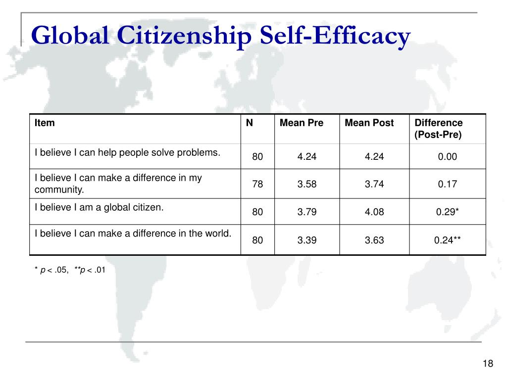 Global Citizenship Self-Efficacy