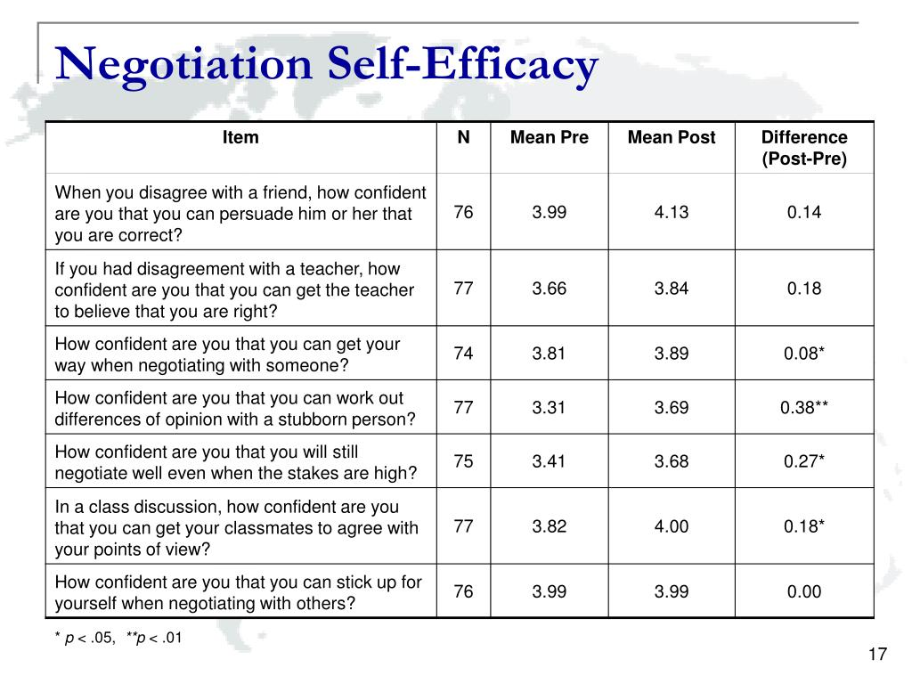 Negotiation Self-Efficacy