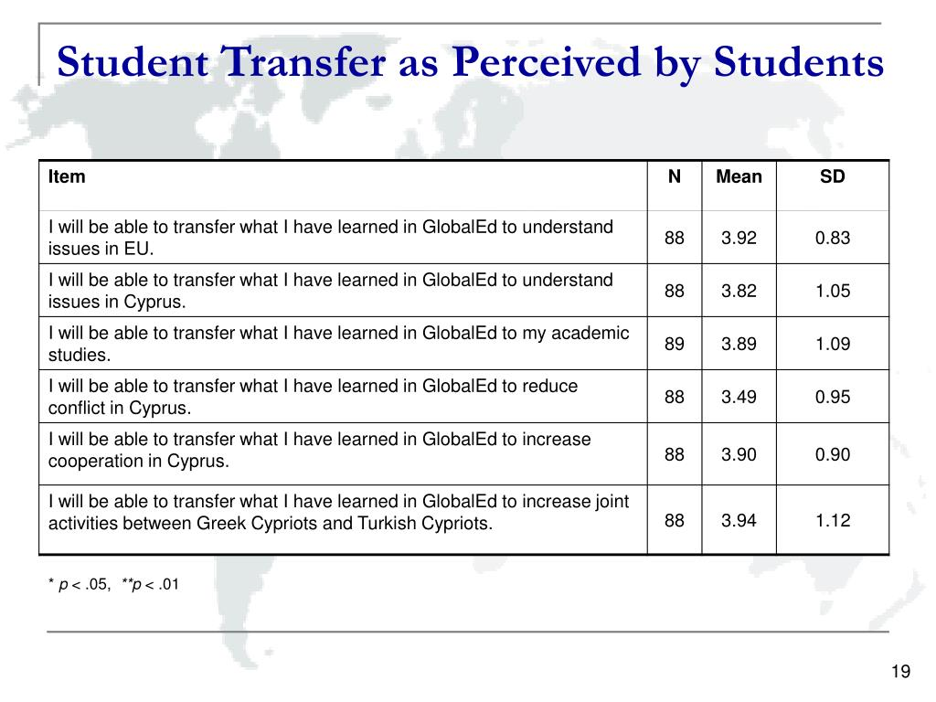 Student Transfer as Perceived by Students