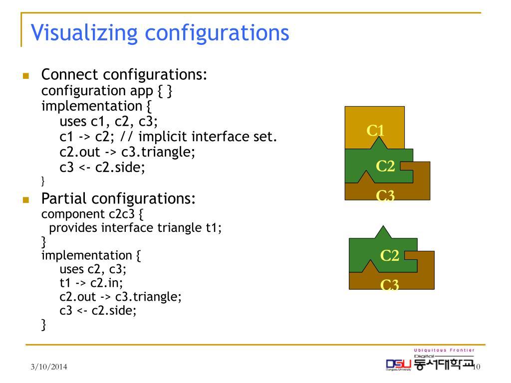 Visualizing configurations