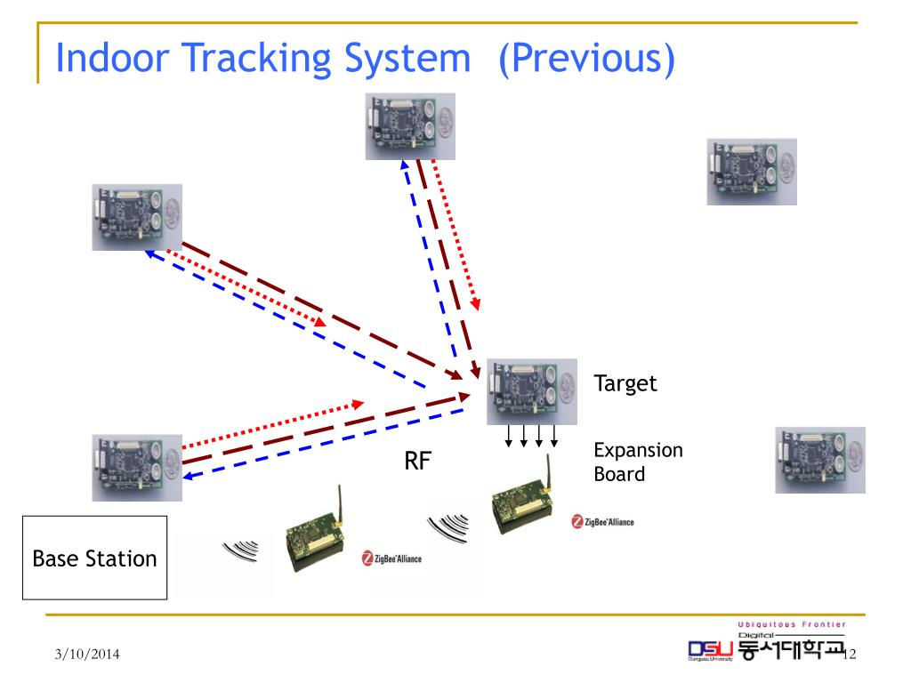Indoor Tracking System  (Previous)