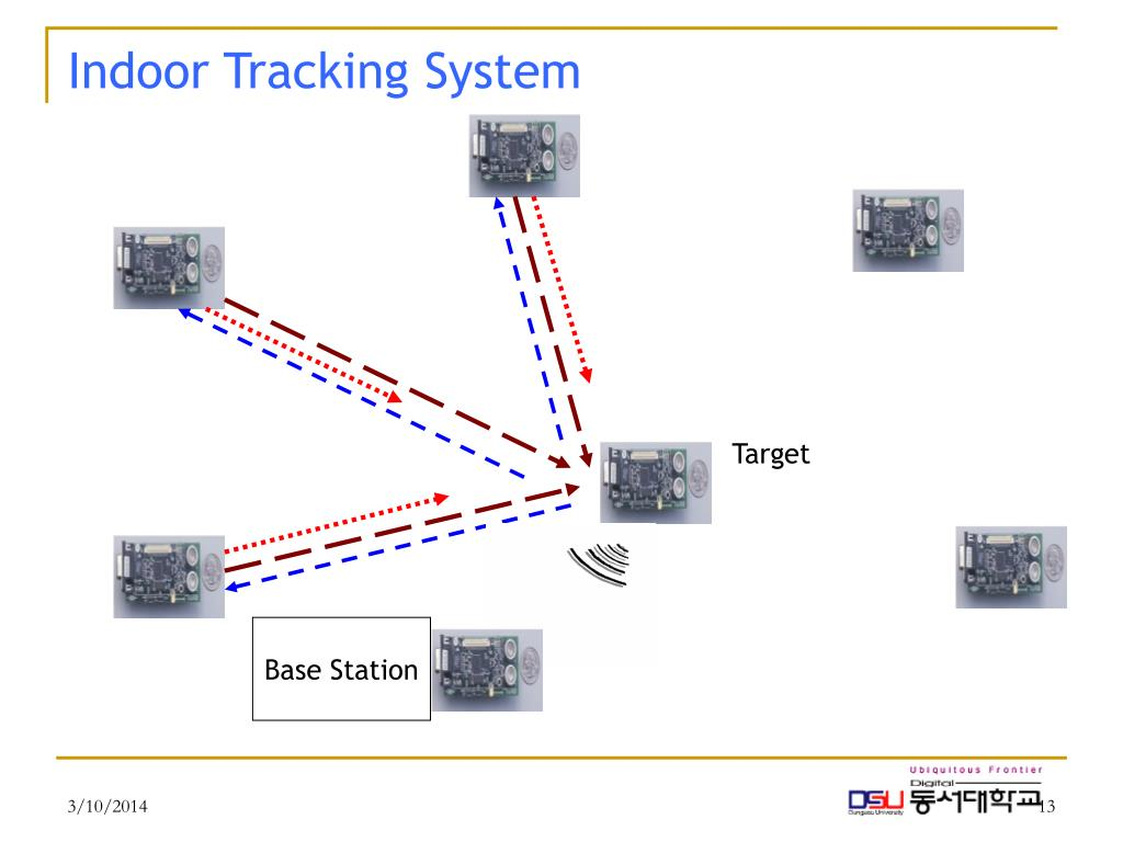 Indoor Tracking System
