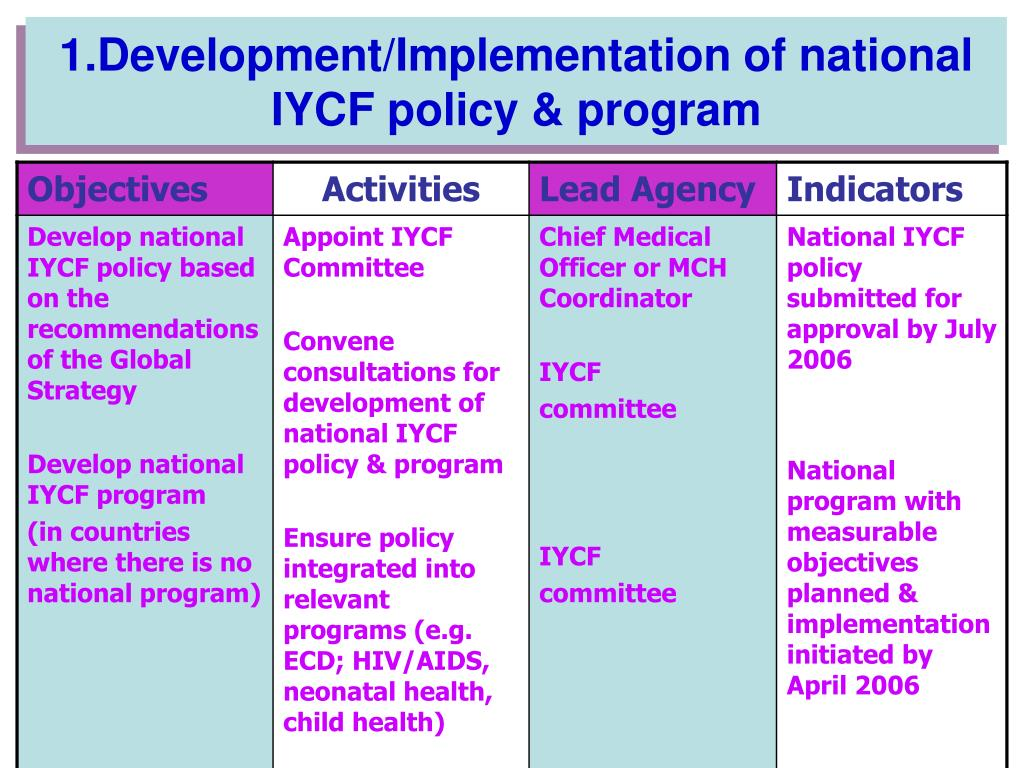 1.Development/Implementation of national IYCF policy & program