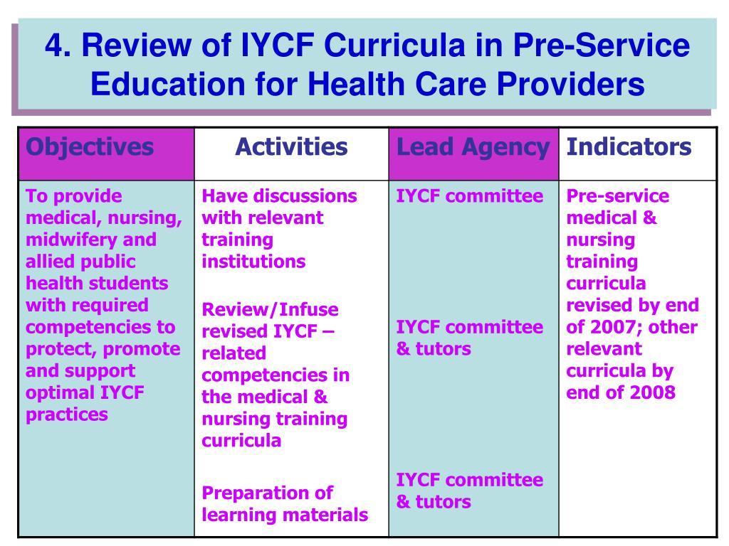 4. Review of IYCF Curricula in Pre-Service Education for Health Care Providers