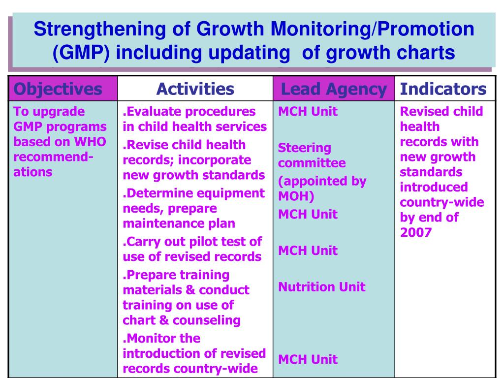Strengthening of Growth Monitoring/Promotion