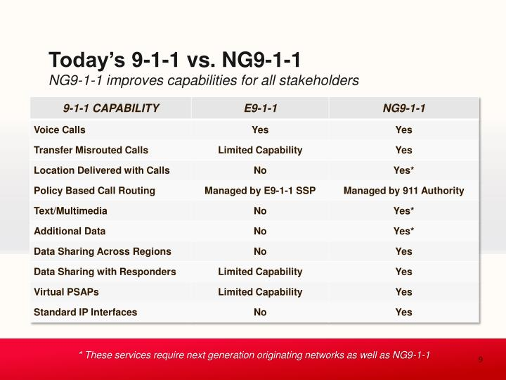 Today's 9-1-1 vs. NG9-1-1