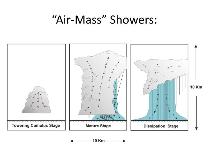 """Air-Mass"" Showers:"