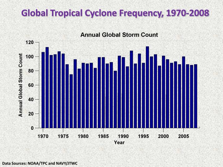 Global Tropical Cyclone