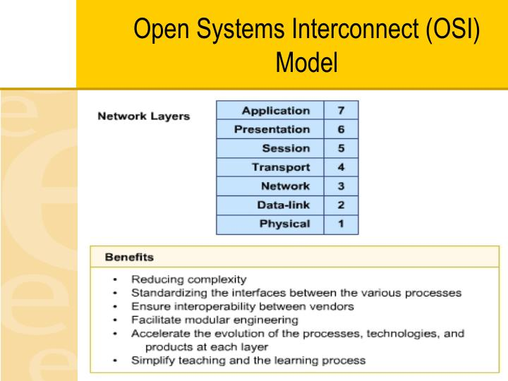 Open Systems Interconnect (OSI) Model