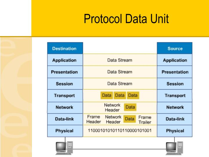 Protocol Data Unit