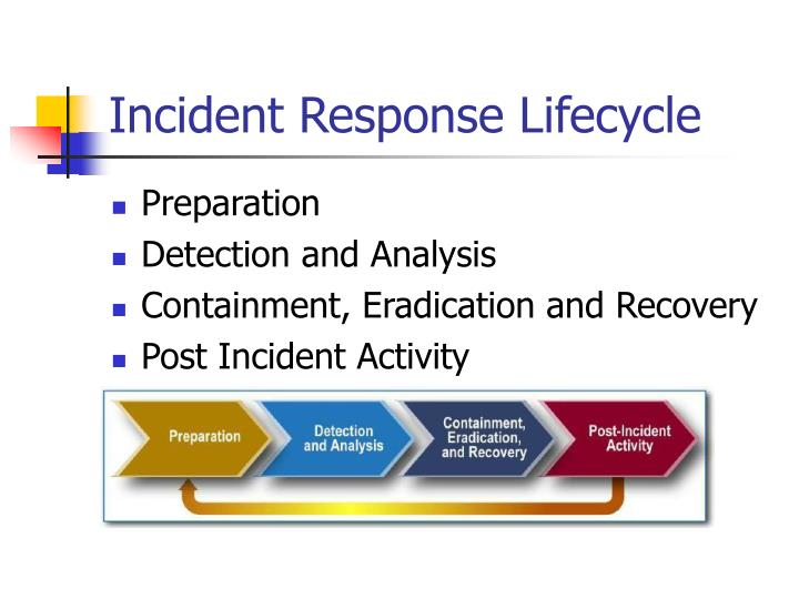 Incident Response Lifecycle