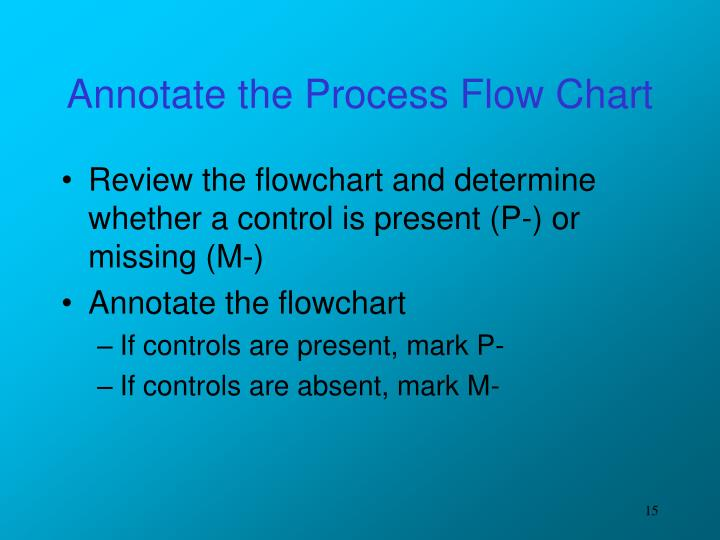 Annotate the Process Flow Chart