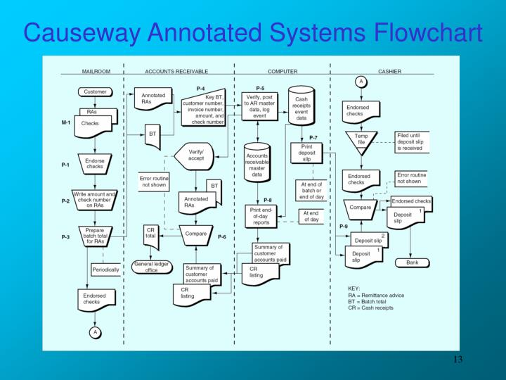Causeway Annotated Systems Flowchart