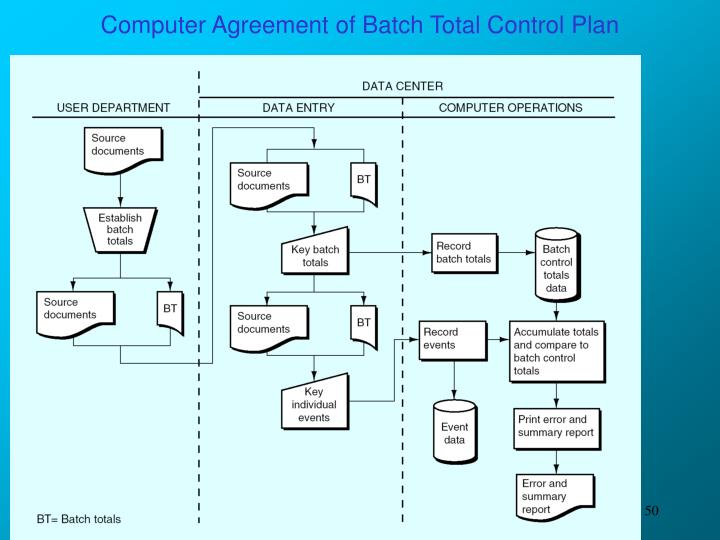 Computer Agreement of Batch Total Control Plan