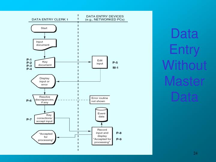 Data Entry Without Master Data