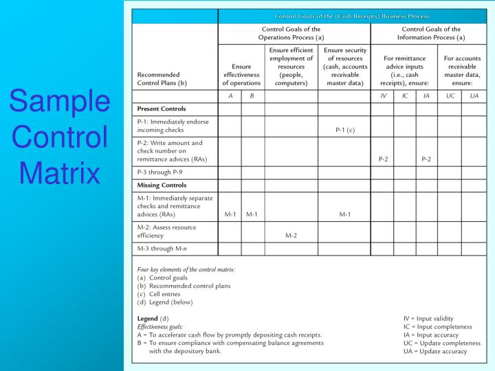Sample Control Matrix