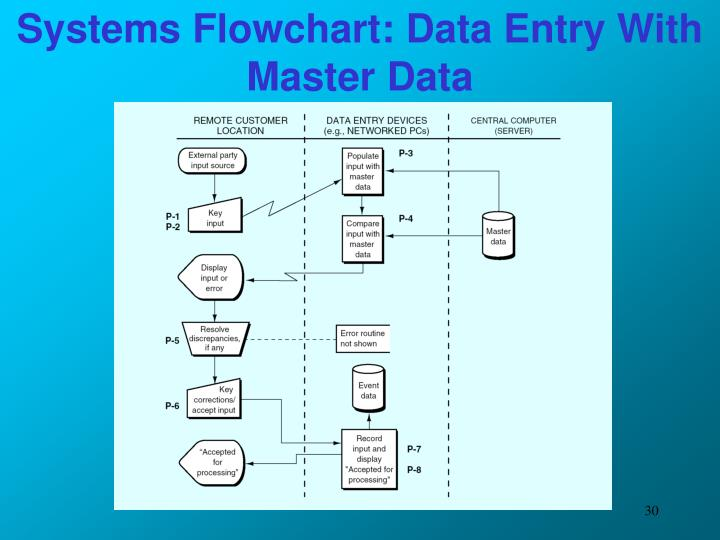 Systems Flowchart: Data Entry With Master Data