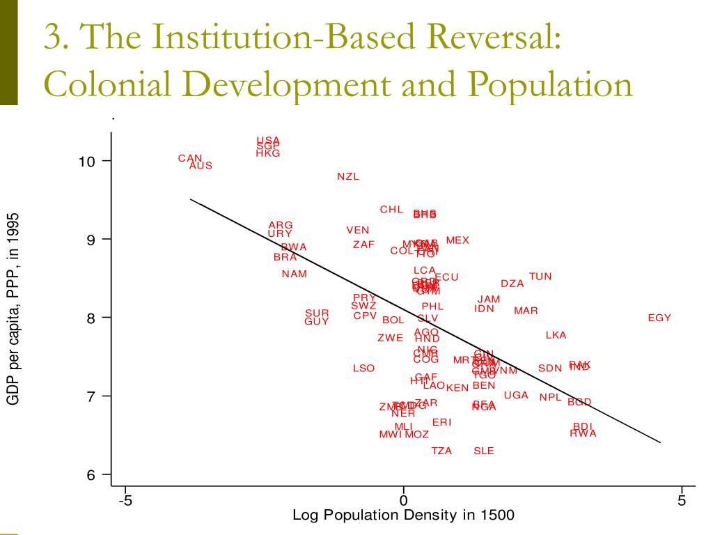 3. The Institution-Based Reversal: Colonial Development and Population