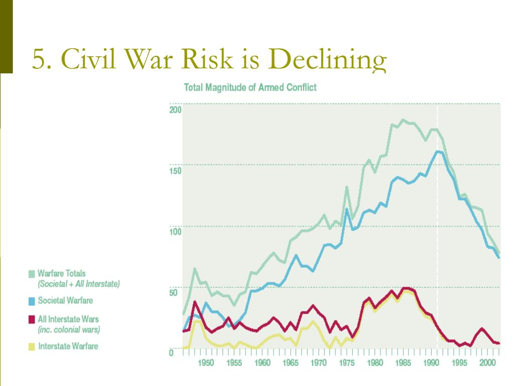 5. Civil War Risk is Declining