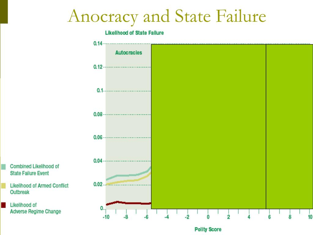 Anocracy and State Failure