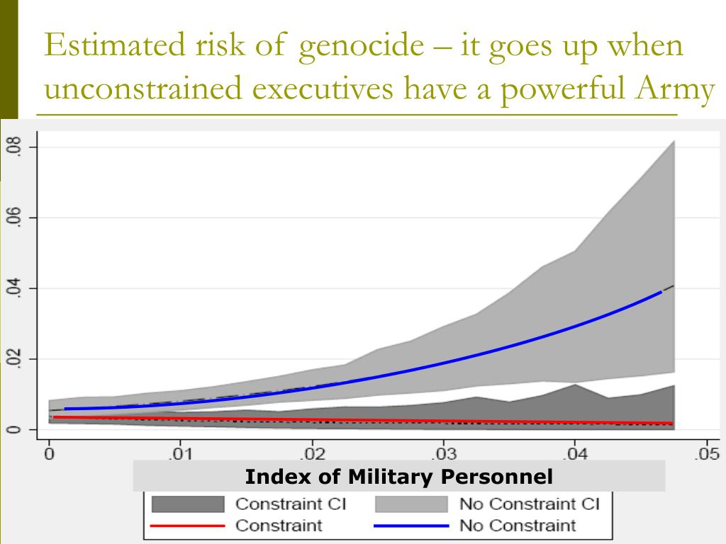 Estimated risk of genocide – it goes up when unconstrained executives have a powerful Army