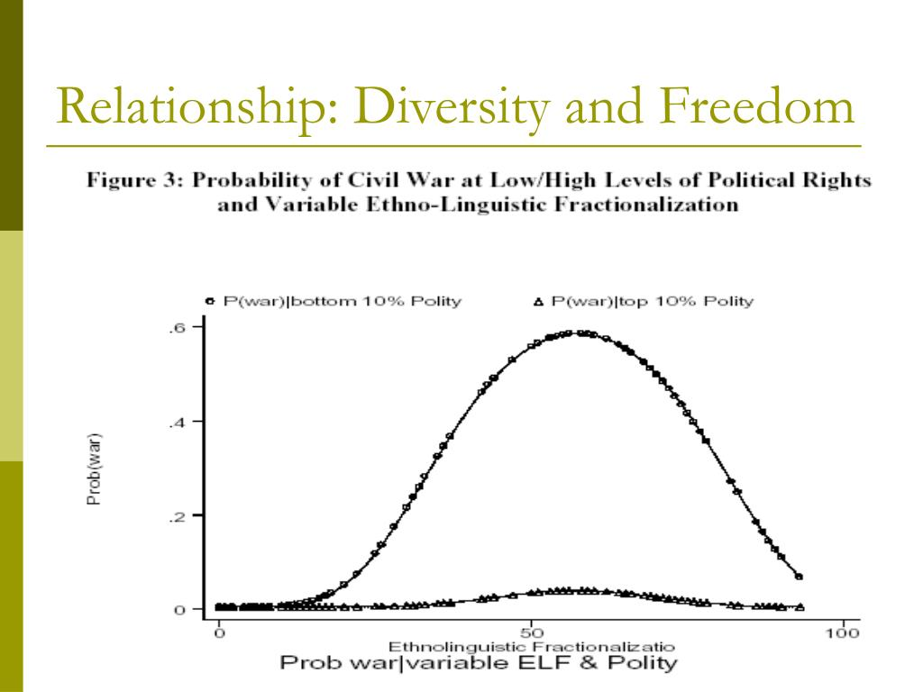 Relationship: Diversity and Freedom
