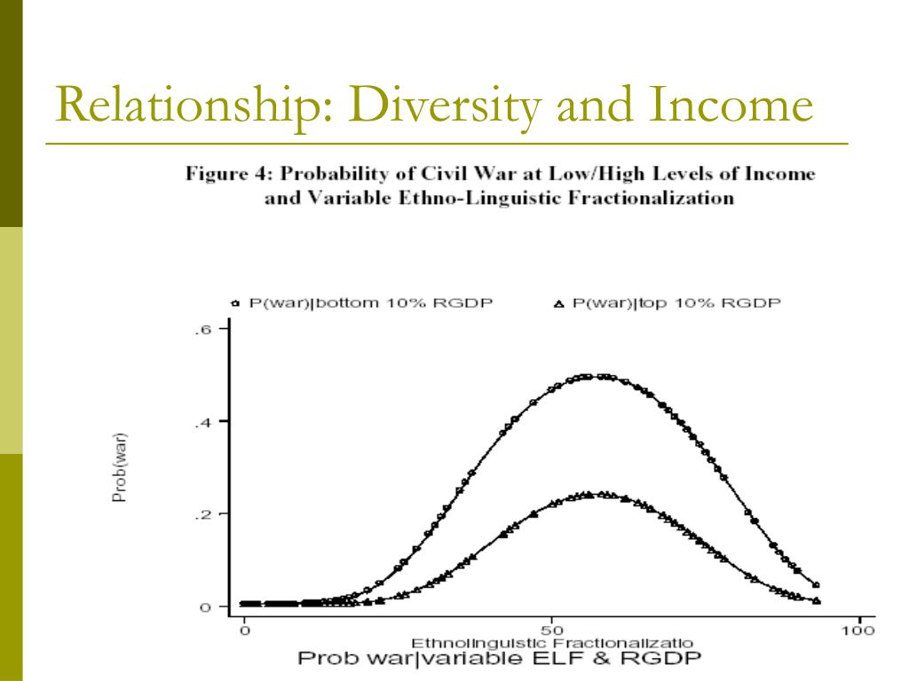 Relationship: Diversity and Income