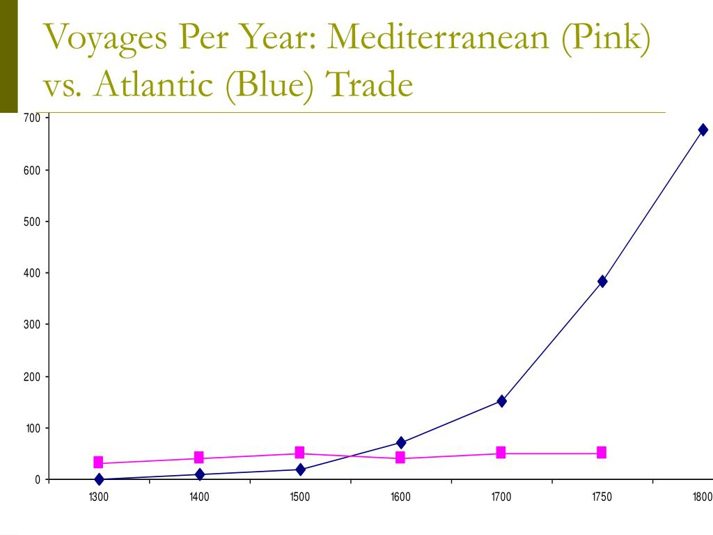 Voyages Per Year: Mediterranean (Pink) vs. Atlantic (Blue) Trade