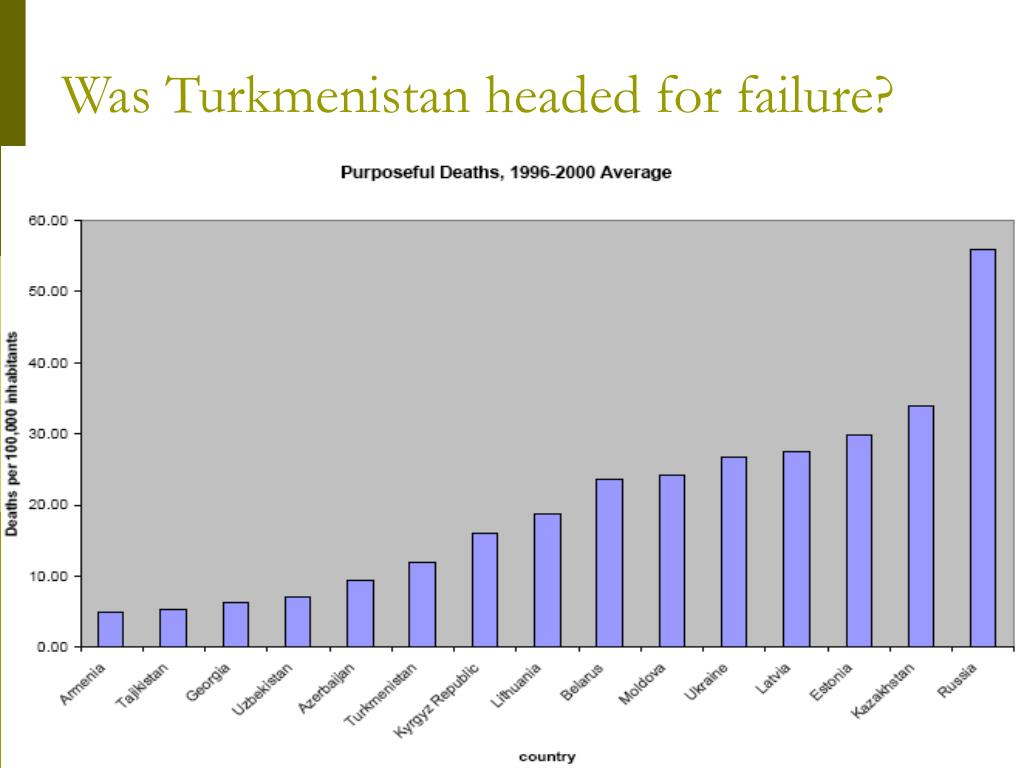 Was Turkmenistan headed for failure?