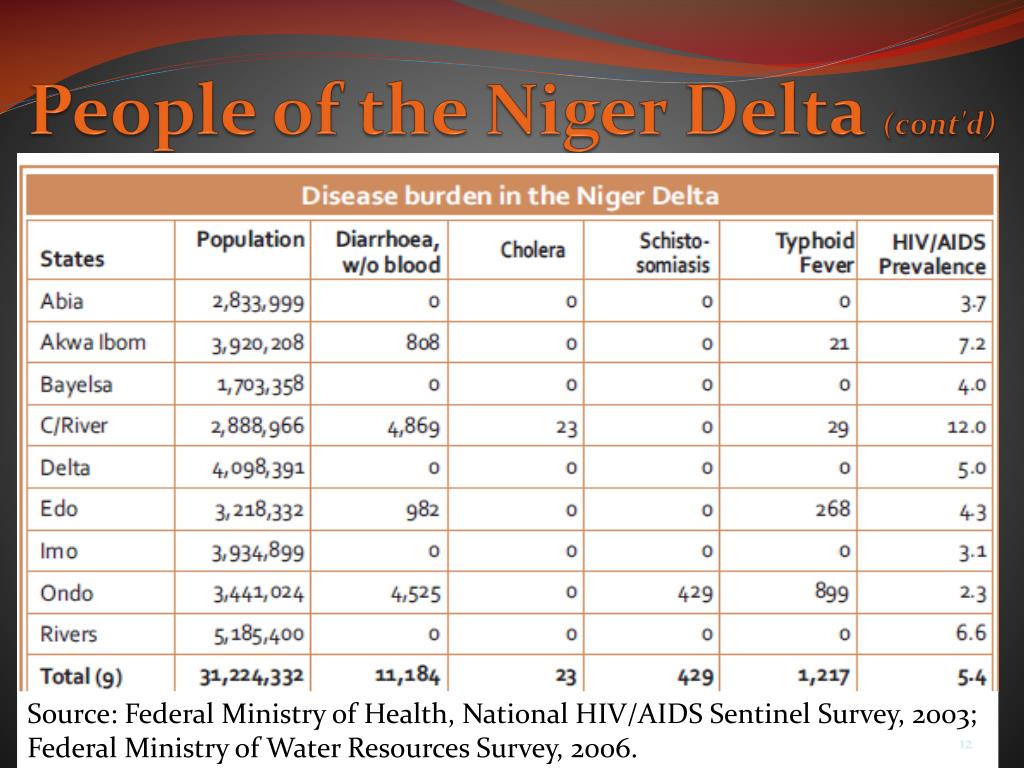 People of the Niger Delta