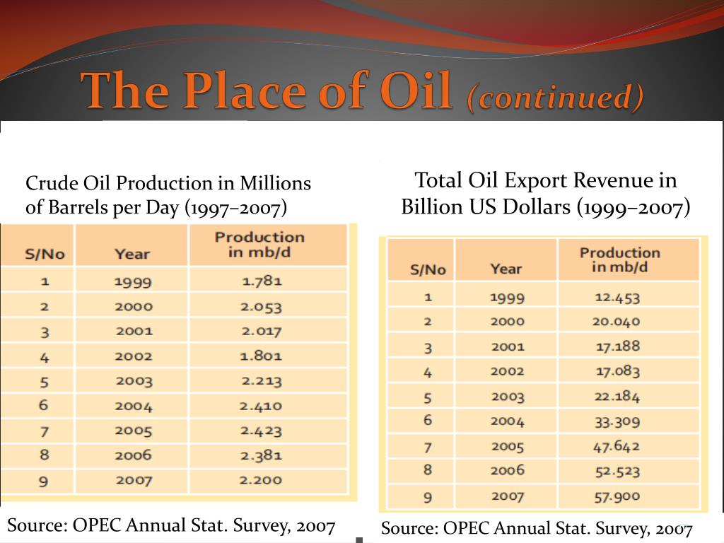 The Place of Oil