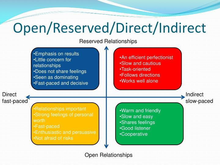 Open/Reserved/Direct/Indirect