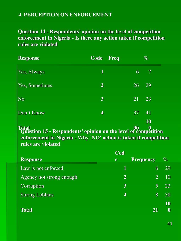 4. PERCEPTION ON ENFORCEMENT