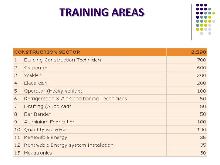 TRAINING AREAS