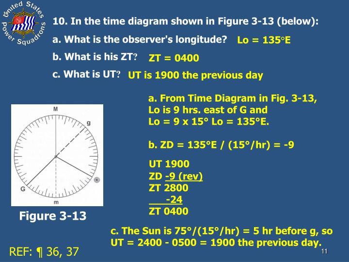 b. ZD = 135°E / (15°/hr) = -9