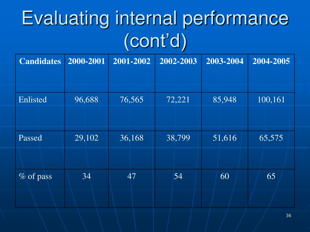Evaluating internal performance