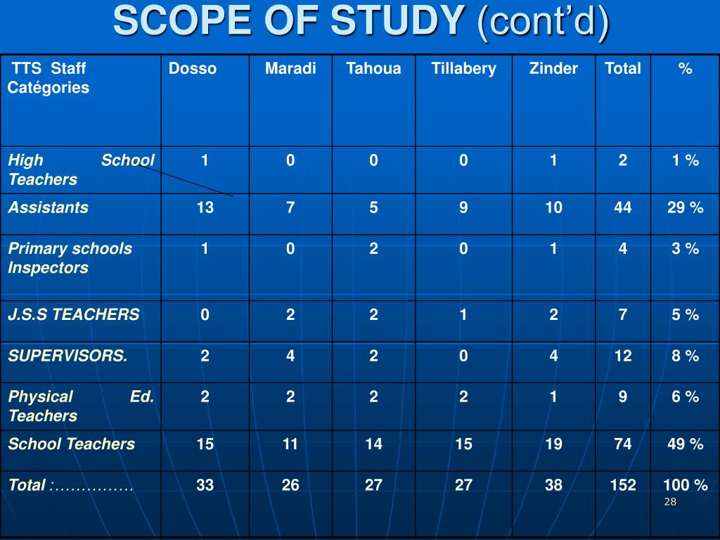 SCOPE OF STUDY