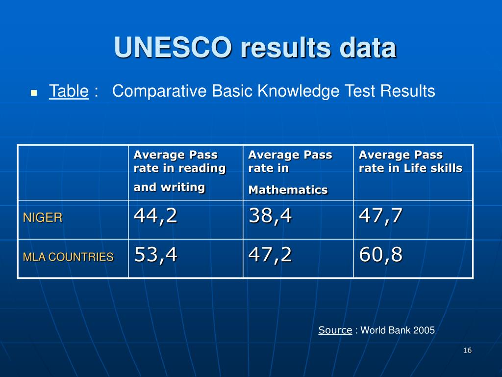 UNESCO results data