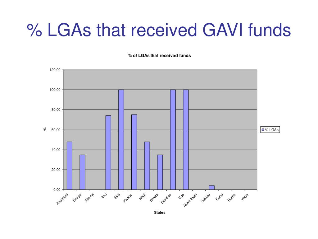 % LGAs that received GAVI funds