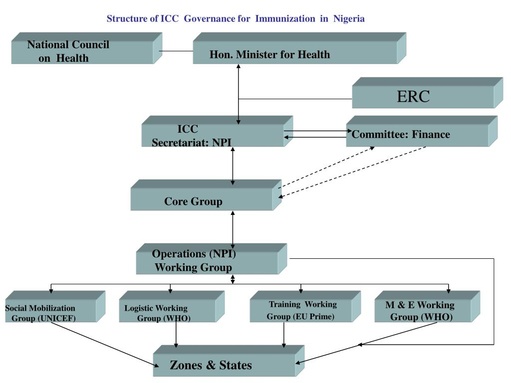 Structure of ICC  Governance for  Immunization  in  Nigeria