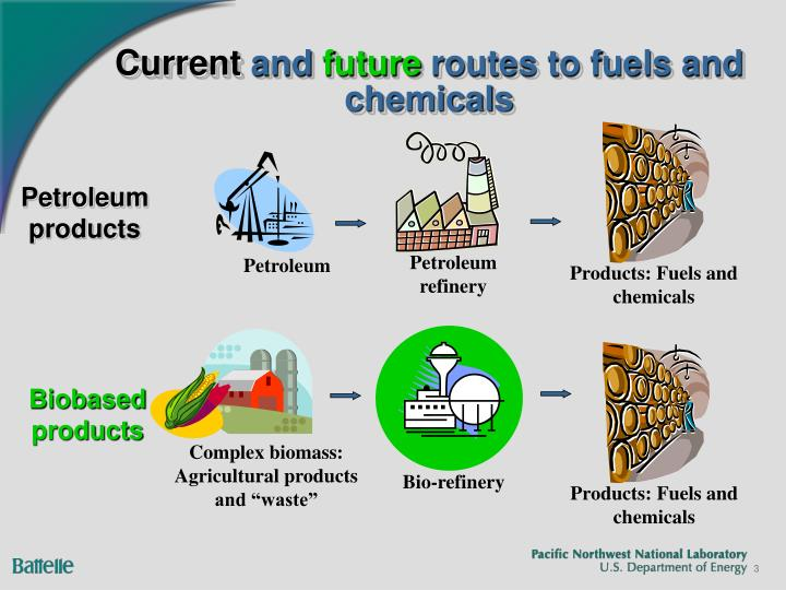 Current and future routes to fuels and chemicals