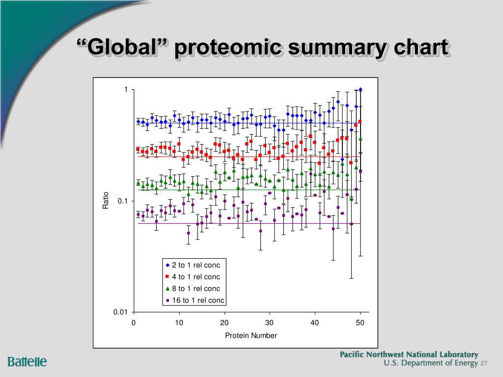 """Global"" proteomic summary chart"