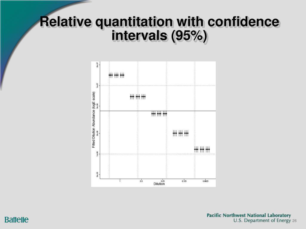 Relative quantitation with confidence intervals (95%)