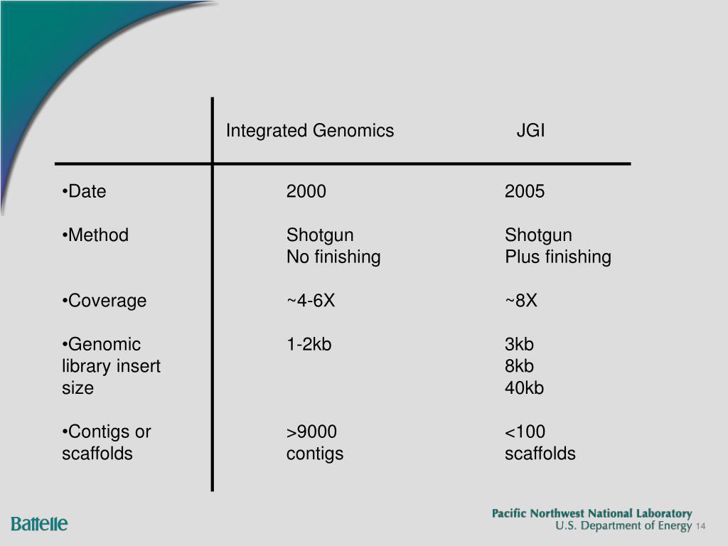 Integrated Genomics JGI