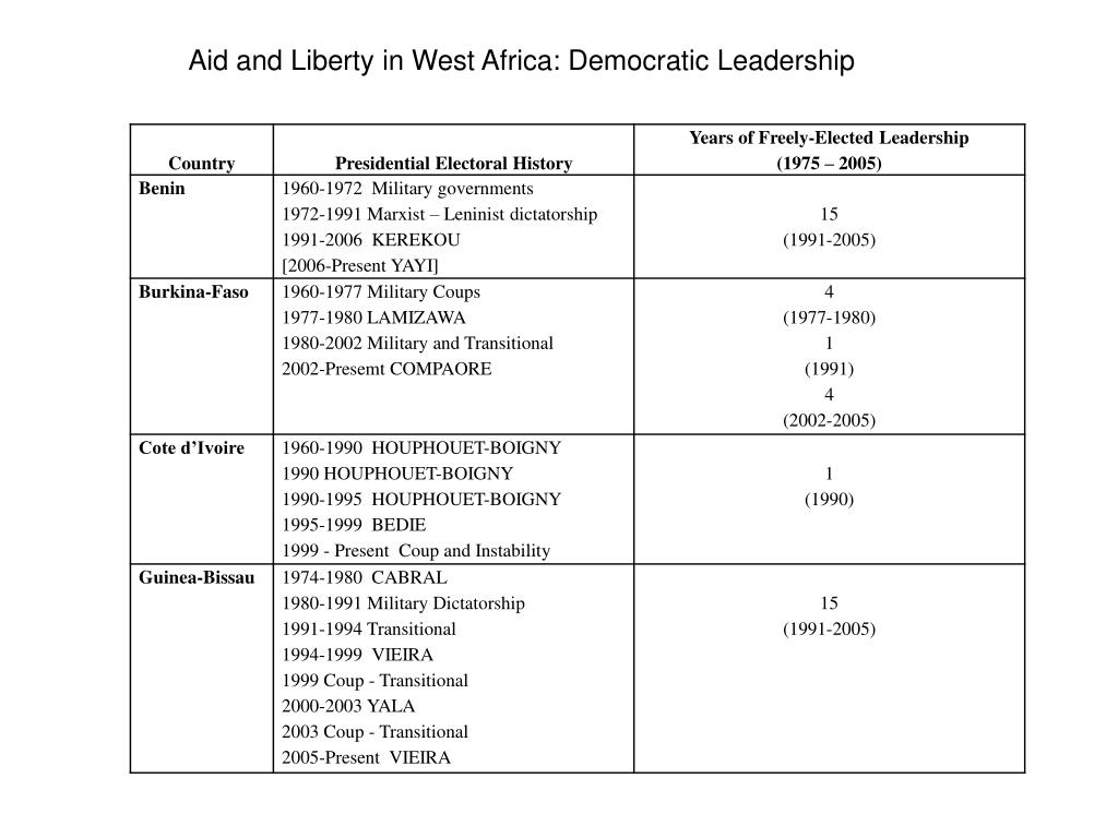 Aid and Liberty in West Africa: Democratic Leadership